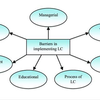 Literature review on budget implementation